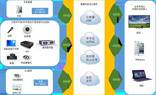 北京威视爱普医疗云直播系统高清图片 高清大图